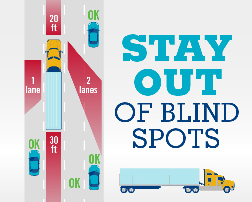 Stay Out of a Truck's Blind Spots